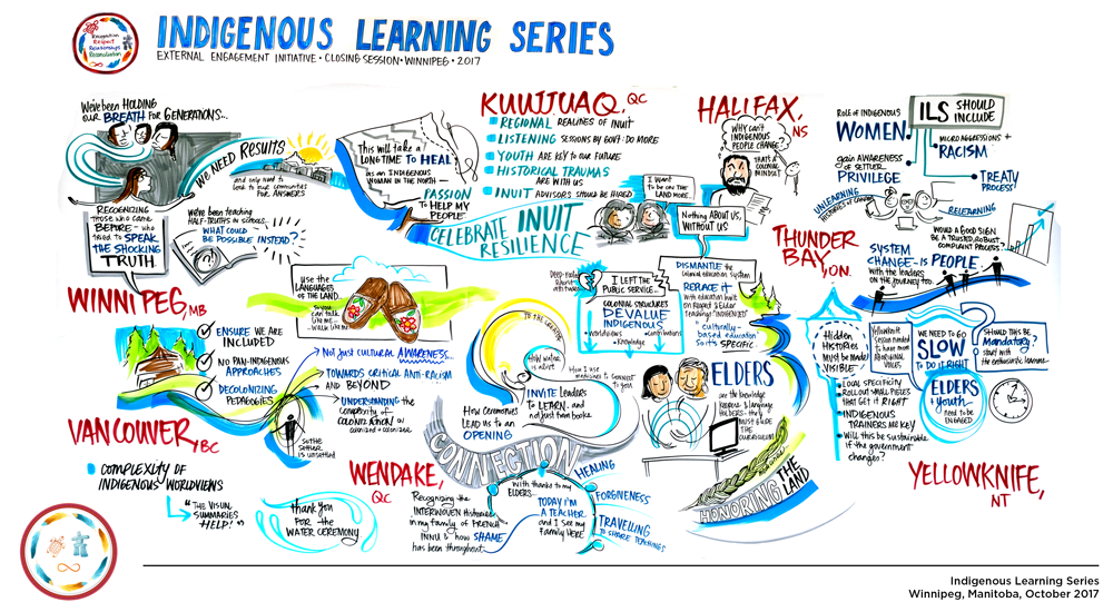 Indigenous Learning Series Csps